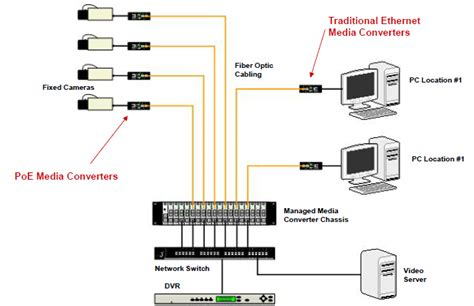 fiber optic home network design fiber optic home network wiring diagrams wiring diagram
