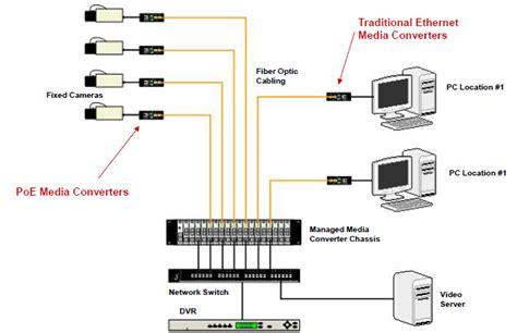 fiber optic home network design fiber optic network wiring diagram wiring diagrams