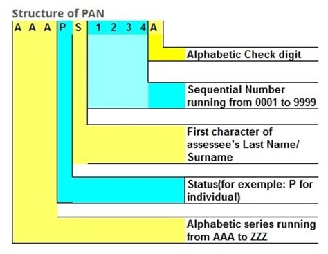 know your pan by dob or name less my tax know your pan structure meaning of pan digits saibex network