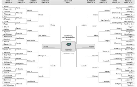 march madness 2014 bracket full ncaa tournament bracket 2015 march madness bracket predictions predictive solutions
