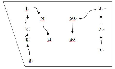 great vowel shift diagram great vowel shift diagram maple2772
