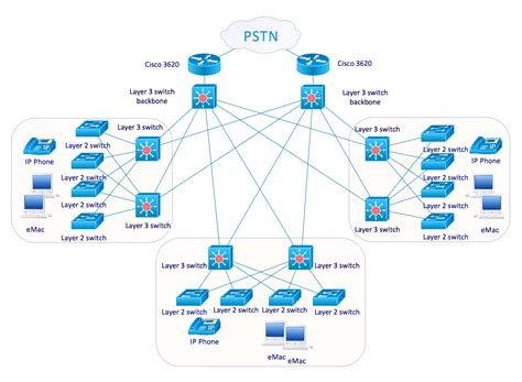 network diagram templates cisco network templates computer network best free