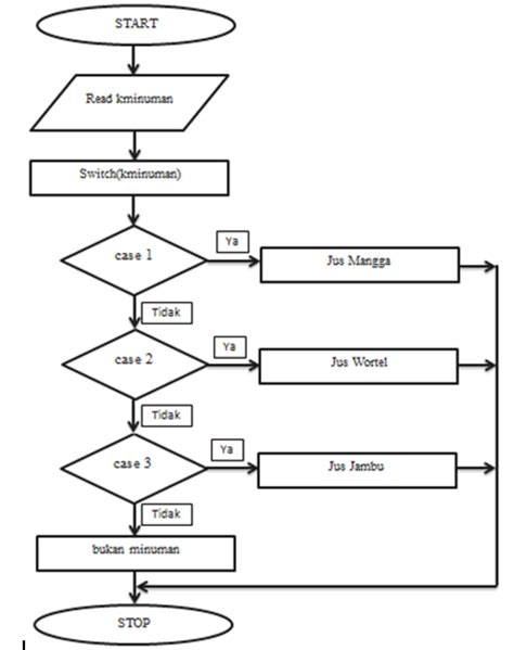 flowchart of switch in c switch in flowchart 28 images switch statement in c