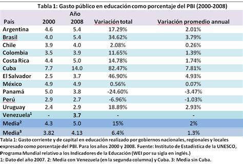 sueldos de maestras de primaria aos 2016 educaci 243 n en am 233 rica latina m 225 s gasto 191 mismos resultados