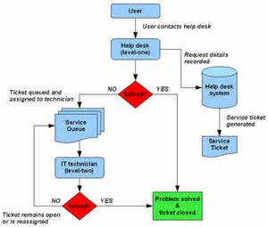 it helpdesk flowchart i 0518 quot flow charts quot