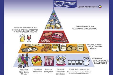 paritarias de la alimentacion 2017 equilibrio emocional y suplementos la nueva pir 225 mide de