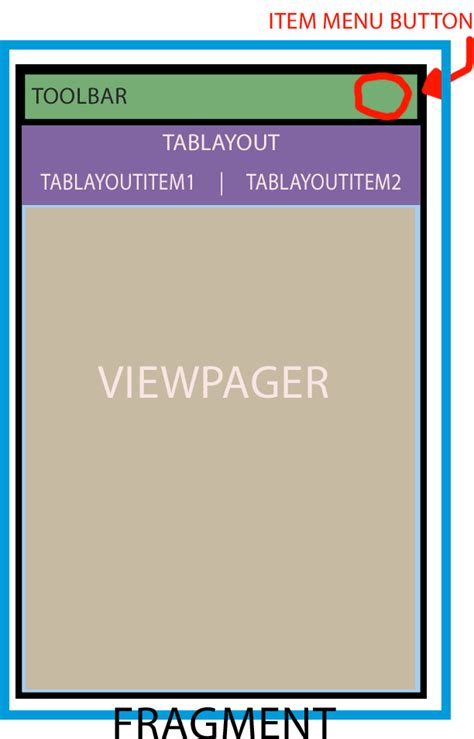 function of layoutinflater in android android fragment null when call function viewpager