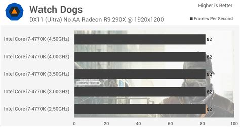 anandtech cpu bench watch dogs cpu benchmarks i7 apparently optional anandtech forums