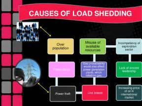 is the load shedding a proper decision for controlling