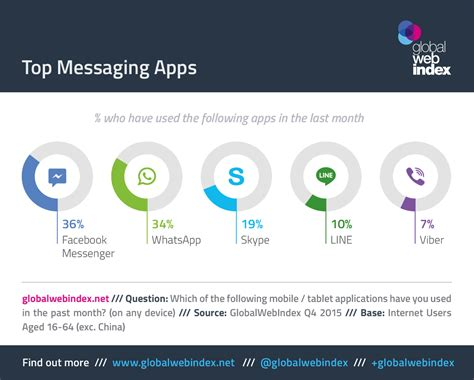 mobile instant messaging apps the messaging app market and its future potential we are