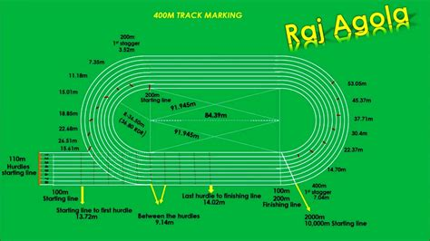 400m track diagram curb distance in 400m track driverlayer search engine