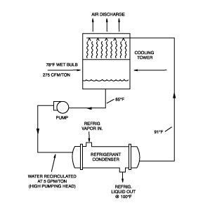 cooling tower system diagram cooling tower condenser configuration arch are