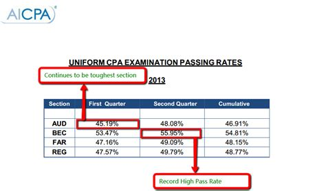 cpa exam 4 sections cpa exam pass rates cpa sle questions and study materials