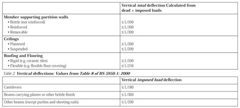 Floor Deflection Limits by Table Span Images Event Specialists In The