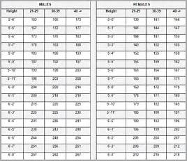 army height and weight chart sponsorship letter