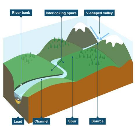 v shaped valley formation diagram valleys thinglink
