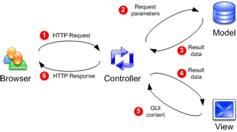 mvc pattern jsp model view controller mvc with jsp and jstl jansipke nl