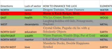 what color does money burn feng shui chart