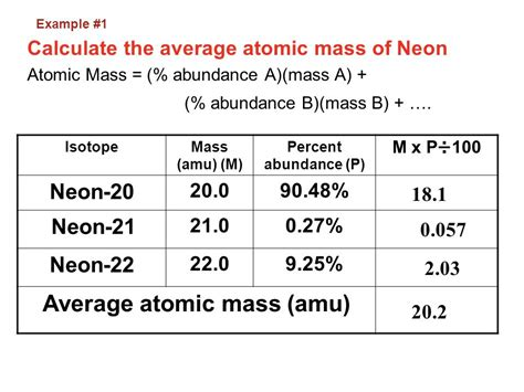 Average Atomic Mass Worksheet Show All Work by Isotopes And Average Atomic Mass Worksheet Answers With