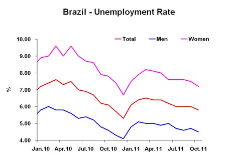 brazil unemployment rate 2015 brazil monitor brazil unemployment rate between genders