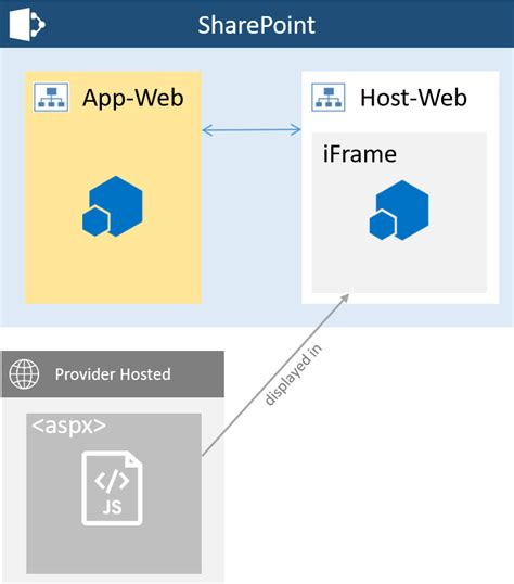 sharepoint provider hosted add   cors  kerberos