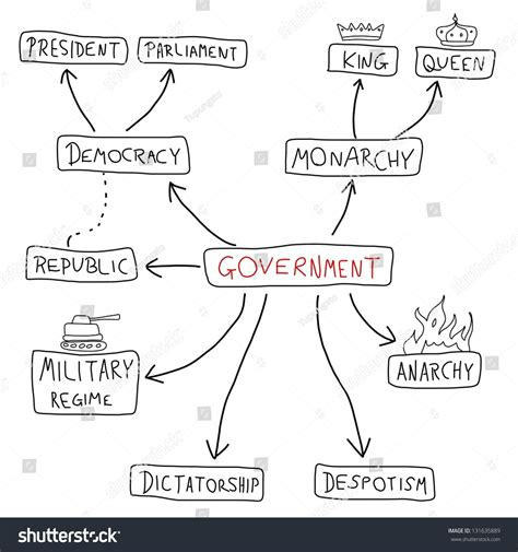 doodle democracy government mind map political doodle graph stock