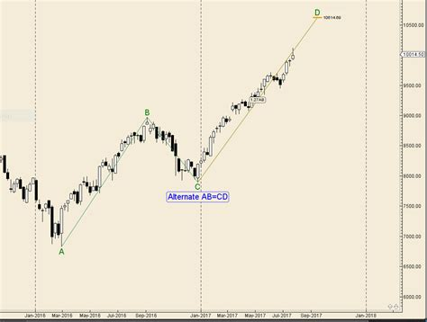abcd pattern technical analysis where will nifty top out in current bull market