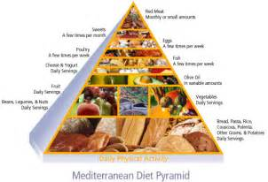 Best mediterranean diet menu or meals plan for weight loss stylish