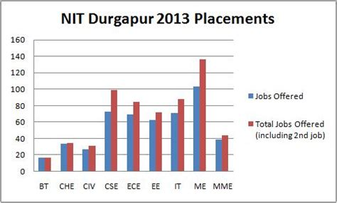 Nit Durgapur Placement Mba by Nit Durgapur Ranking Placements Askiitians