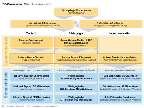 Ch Medium 6 1 medien und ict organisation ict guide wege zum