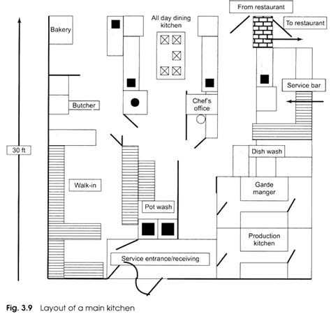 basic layout of kitchen designing the layout of a kitchen with diagram