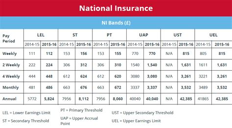 National Insurance Letters And Rates Ni Tables Brightpay Documentation