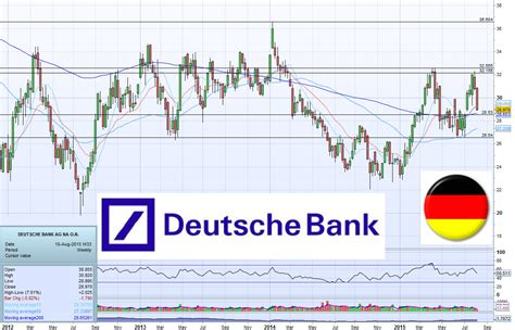 deutsche bank fx forecast forex myr
