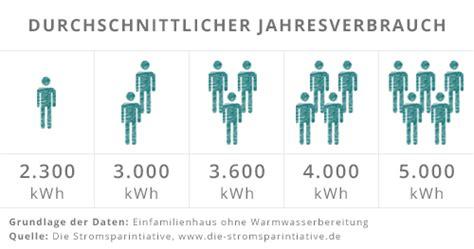 Stromverbrauch 4 Personen Haushalt Durchschnitt 4563 by Stromverbrauch Berechnen Wie Hoch Ist Mein Stromverbrauch