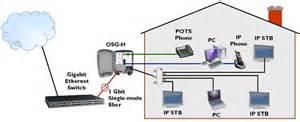 fiber optic home network design readylinks