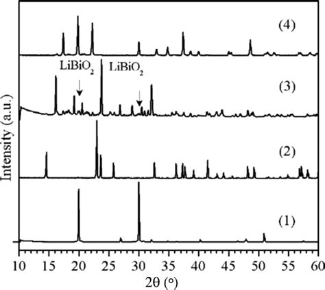 xrd pattern of bi2o3 xrd patterns of the different pristine lithium bismuthate