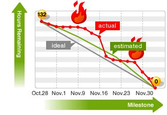 kanban agile planning with burn down chart