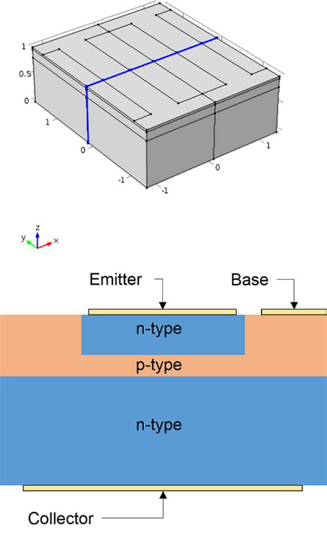 bipolar transistor geometry how to perform a 3d analysis of a semiconductor device comsol