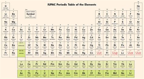 I On Periodic Table by Iupac Periodic Table Of The Elements Helpful Colin