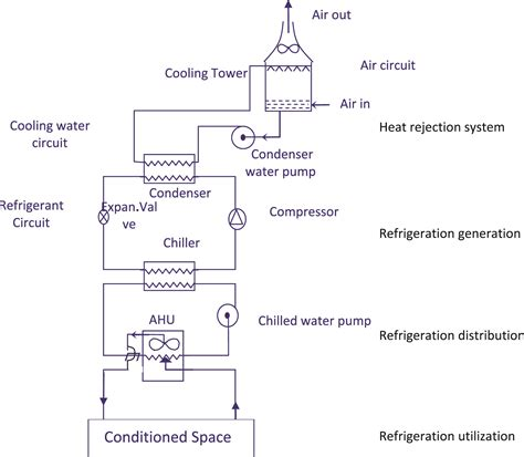 chilled water wiring diagram jeffdoedesign
