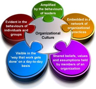 Top Mba For Culture by Organizational Culture Dissertation