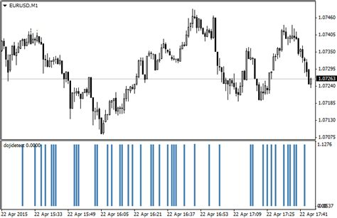 candlestick pattern indicator mq4 free download of the doji candle detection indicator by