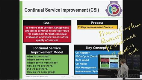 continual service improvement template 2d animation software related keywords 2d animation
