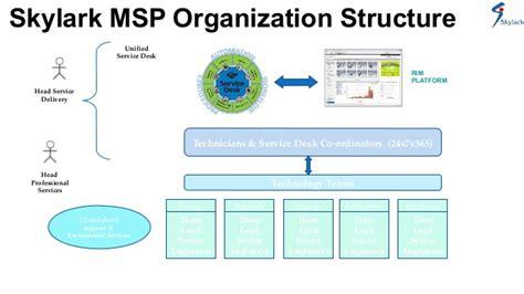 help desk organizational structure remote infrastructure management