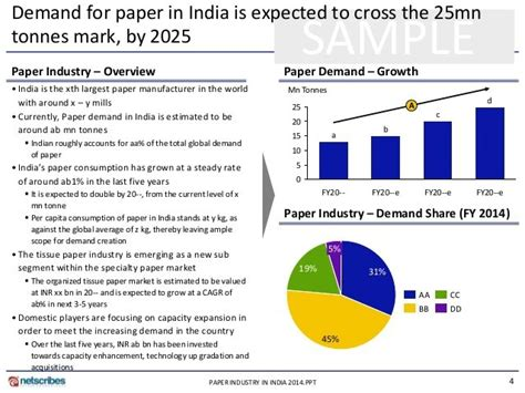 Paper Companies In India - master papers mh 60