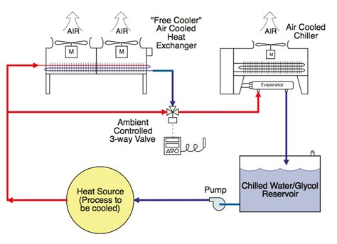 chiller process flow diagram air cooled chiller piping flow diagram air free engine
