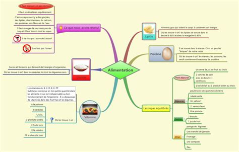 tutorial de xmind en pdf xmind alimentation mind map biggerplate