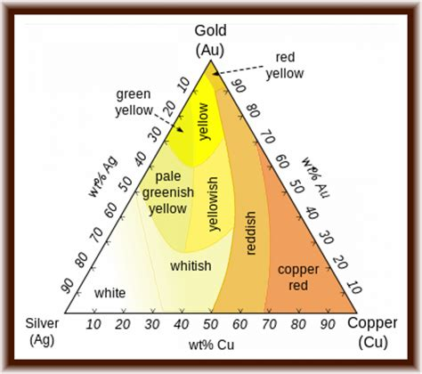 silvers hardness paydirt reviews and results paydirt reviews gold purity