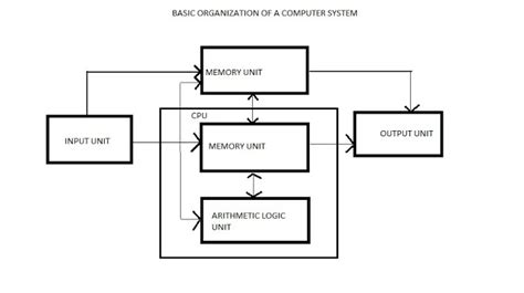 simple computer diagram computer learning centre components of a computer