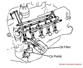 lube and coolant flow diagrams